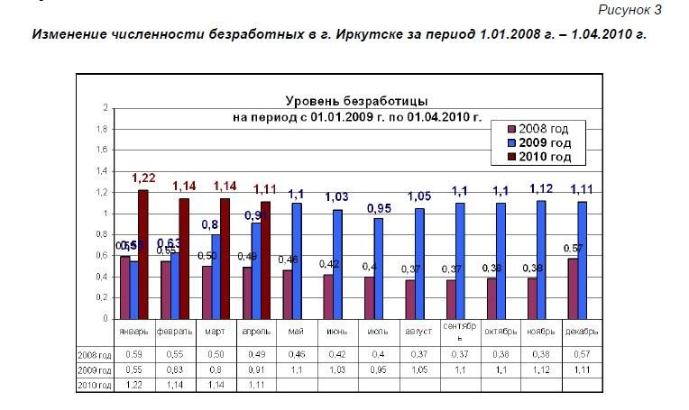 Среднедушевые доходы населения в россии