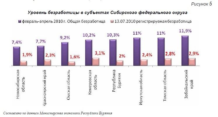 статистика рынка труда в алтайском крае