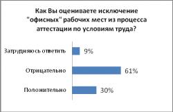 Большинство экспертов отрицательно оценивают исключение «офисных» рабочих мест из процесса аттестации по условиям труда